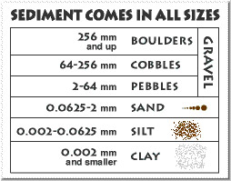 2 major groups of minerals