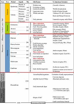 geological time scale with events